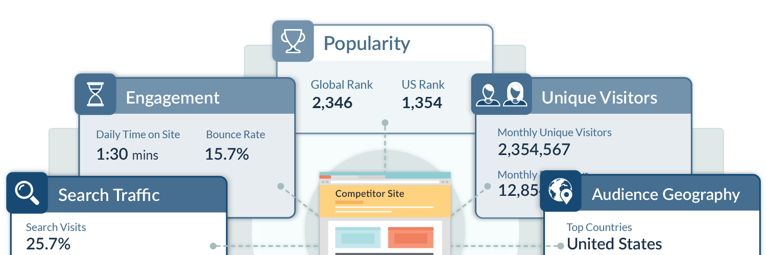 Website Unique Traffic Popularity Metrics